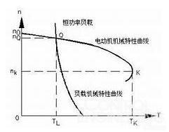 变频器厂家详解:如何给电机选择合适的变频器