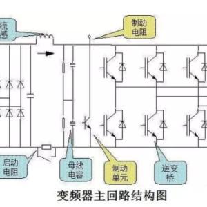 变频器厂家详解:怎么快速的学习和了解变频器