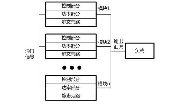 UPS电源厂家详解:模块化UPS电源的技术选择详解