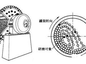 美世乐MT100系列变频器在球磨机上的应用