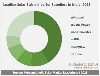 2018年印度十大太阳能光伏逆变器厂家供应商出炉